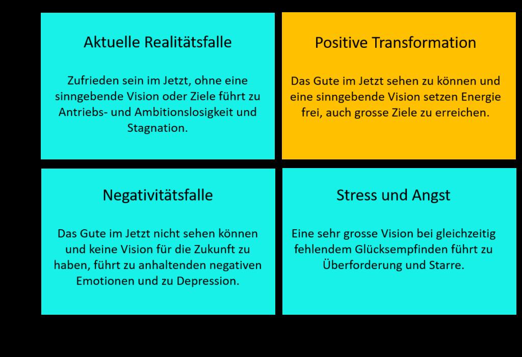 Negativitätsfalle